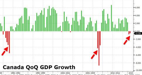 canada recession