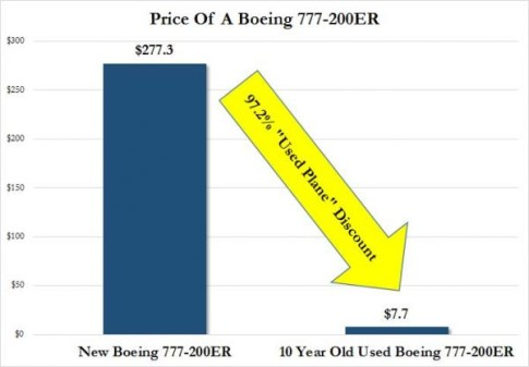 Boeing 777 ER price_0
