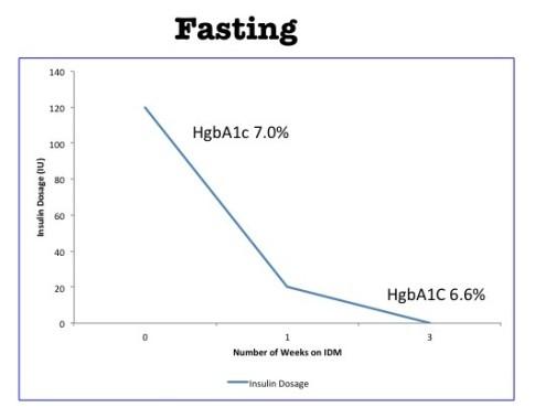 FastingCuresDiabetes1