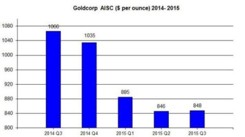 Goldcorp-AISC-2015