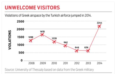 TurkeyGreeceAirspace