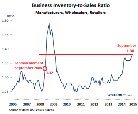 US-Business-inventories-sales-ratio-2006_2015-Sep