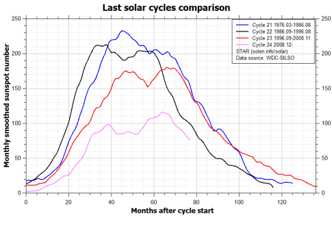 comparison_recent_cycles