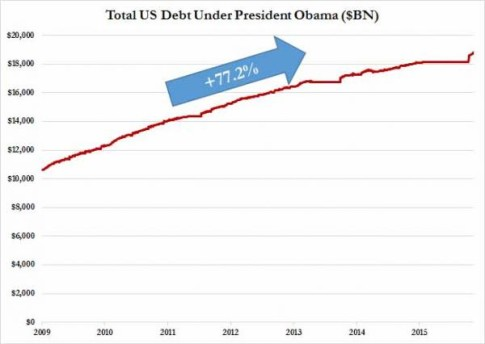 debt under obama_0