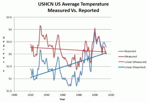 global-warming-science-fraud2-600