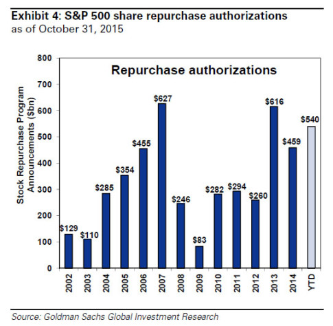 gs buybacks 3