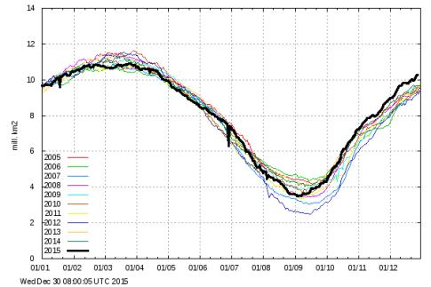 Arctic_Sea_Ice_Extent_30Dec15