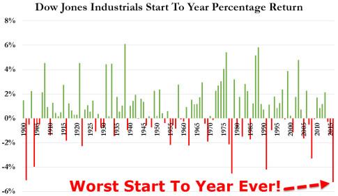 Dow Jones Worst Start Ever