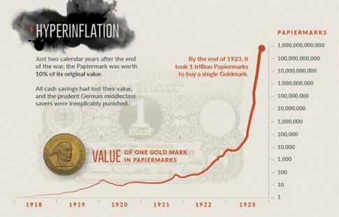 Hyperinflation-Weimar