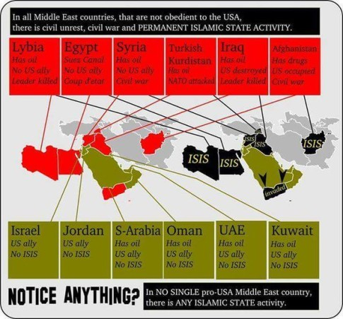 ISIS-USA-ISRAEL