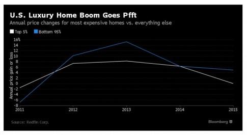 Luxury Home Boom