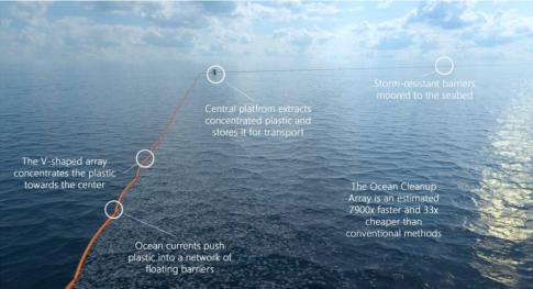 Ocean-dam-clean-up