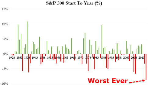 S&P 500 Worst Start To A Year ... EVER
