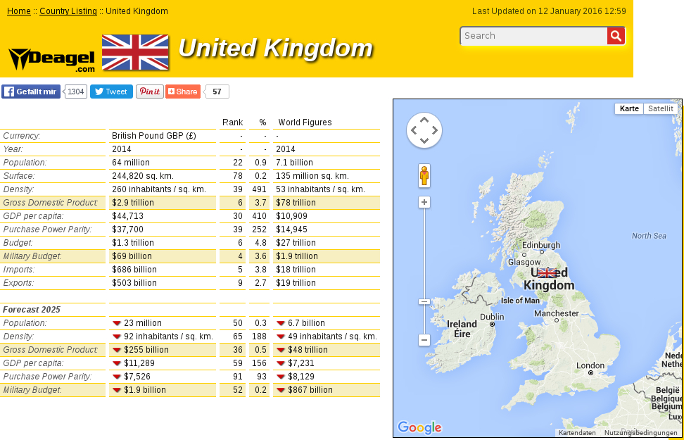 UK 2014 2025 depoulation