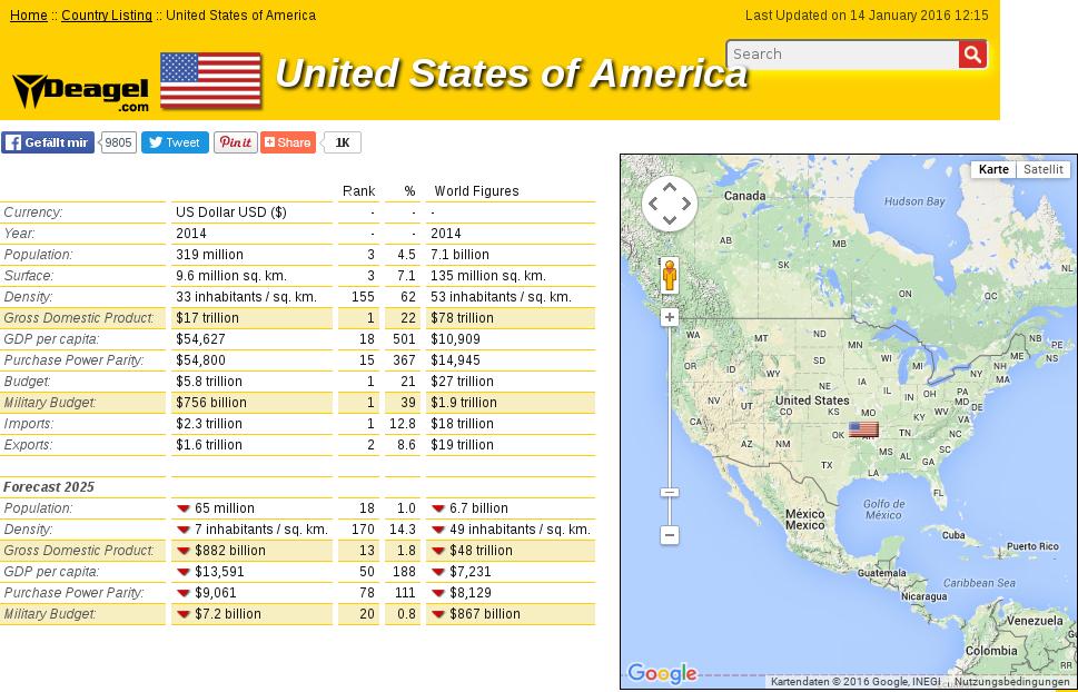 USA 2014 2025 Depopulation
