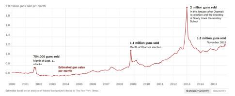 driver of gun sales