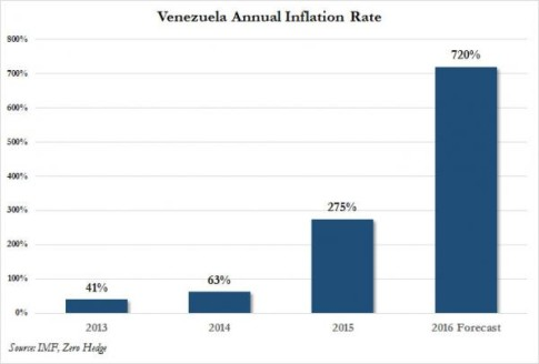 venezuela inflation_0