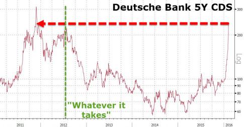 Deutsche-Bank-CDS