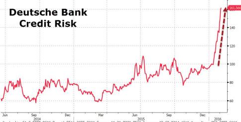 Deutsche Bank CDS
