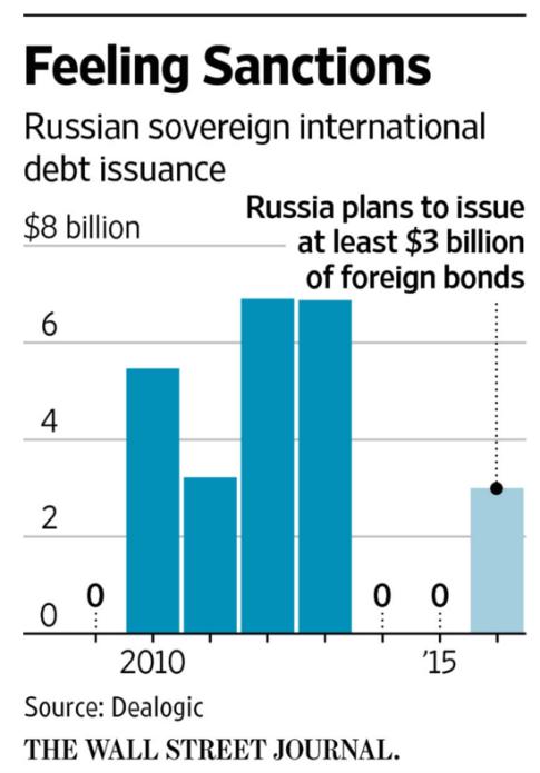 RussiaBondSupply