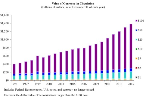 Value of currency in circulation