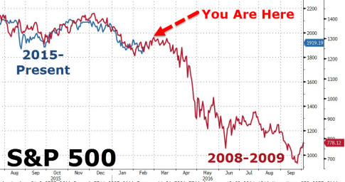 You are here S&P 500