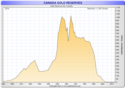 canada-gold