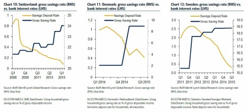 europe savings vs rates