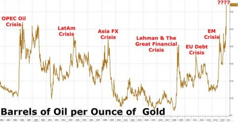 oil-gold-ratio