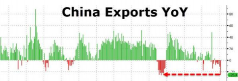ChinaExportsFeb_0