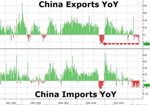 Chinese-Exports-Zero-Hedge