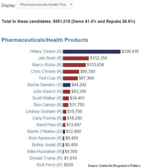 Hillary-Clinton-donations-big-pharma