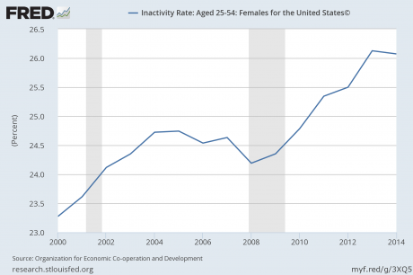 Inactivity-Rate-Women-460x306