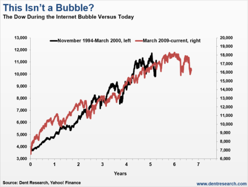 Internet-Bubble-versus-stock-bubble-today-768x578