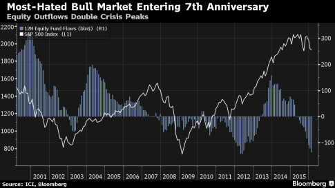 bbg flows crisis