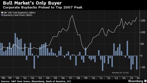 buybacks bbg