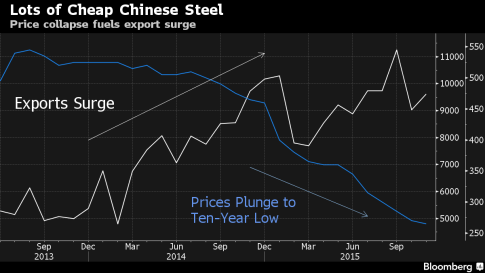 china exports vs iron price