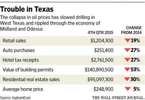 texas economy_0