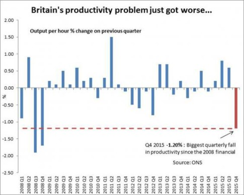 Britain-productivity