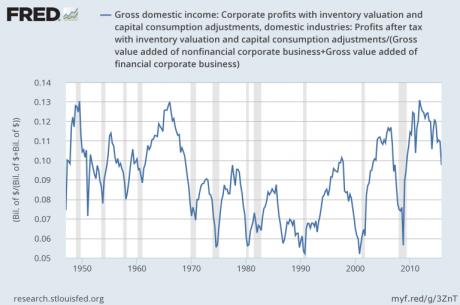 Corporate-Profits-Jesse-Felder-460x305
