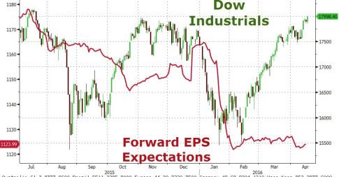 Dow Jones Forward EPS Expectations