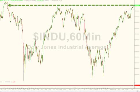 Dow Jones Tops 18,000