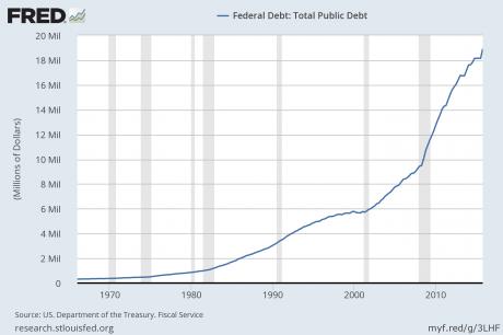 Federal-Debt-460x306