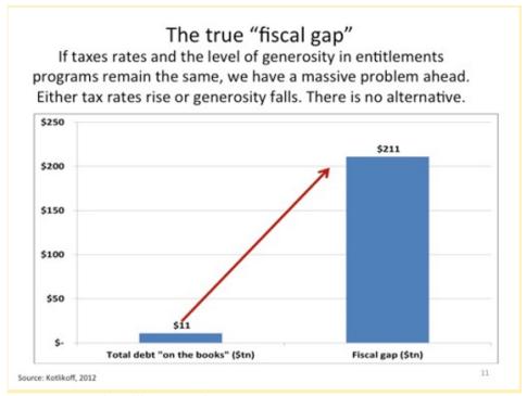 True Fiscal Gap