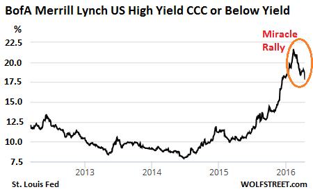 US-Junk-bond-yields-CCC-2012_2016-04-14
