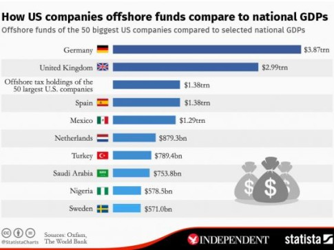 US companies offshore funds compare to national GDPs