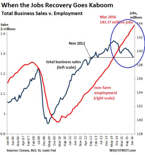 US-jobs-v-business-sales-20062016-03