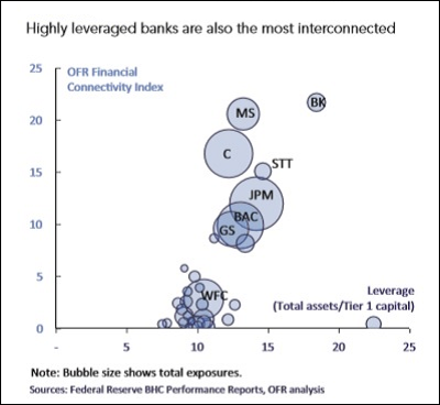 Wall-Street-Mega-Banks-Are-Highly-Interconnected