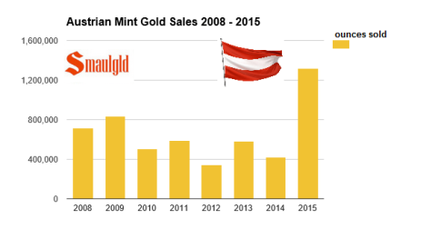 austrian-mint-gold-sales-with-flag-2008-2015