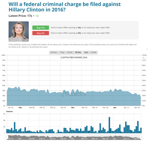 clinton federal charges